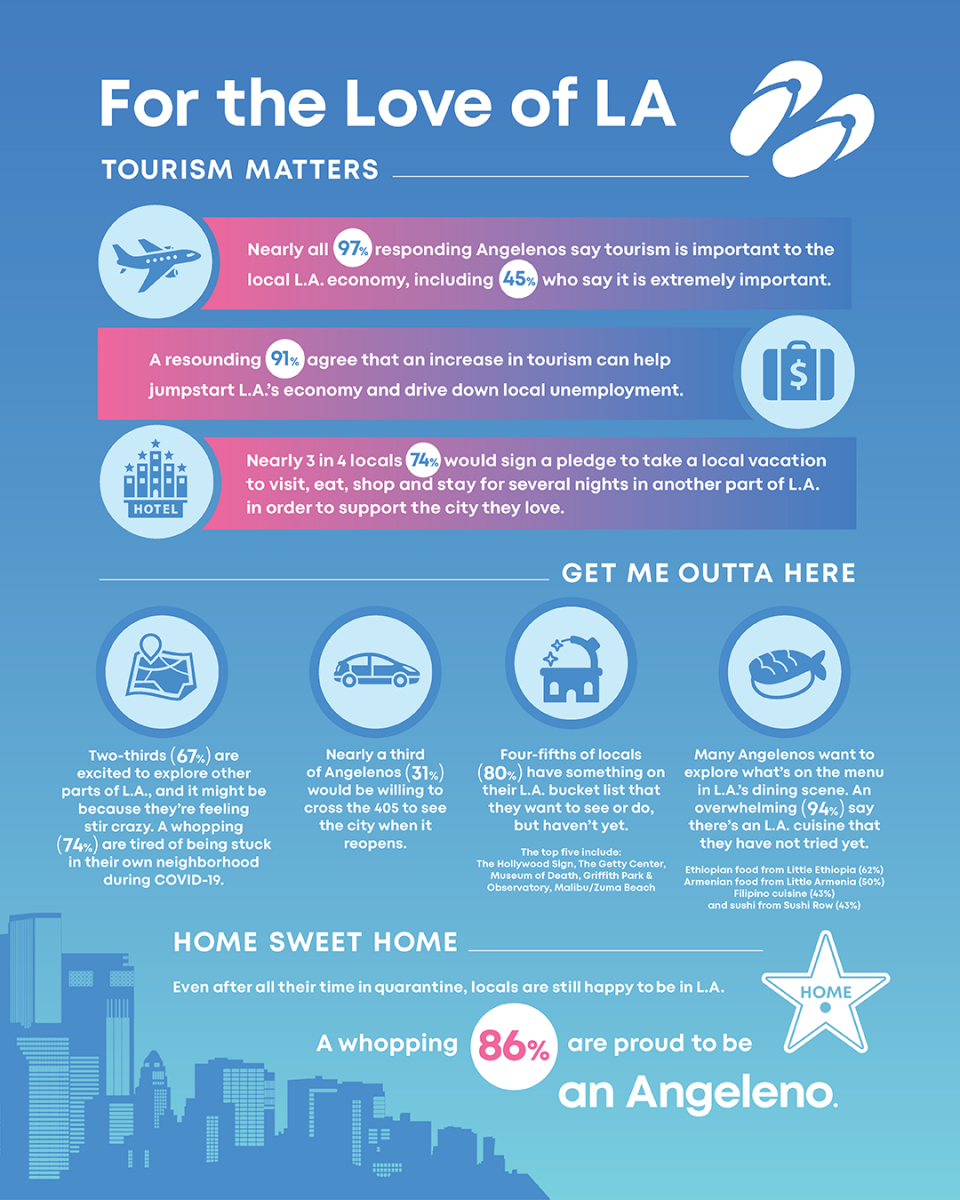 Infographic provided by LA Tourism